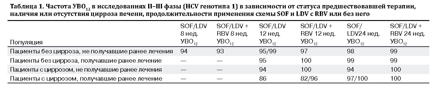 Частота УВО12  при лечении с рибавирином
